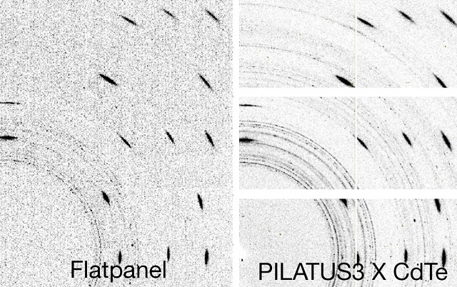 Comparison of data quality of flatpanel and PILATUS3 X CdTe detector. The photon-counting CdTe detector shows significantly less noise resulting in improved visibility of weak diffraction rings.