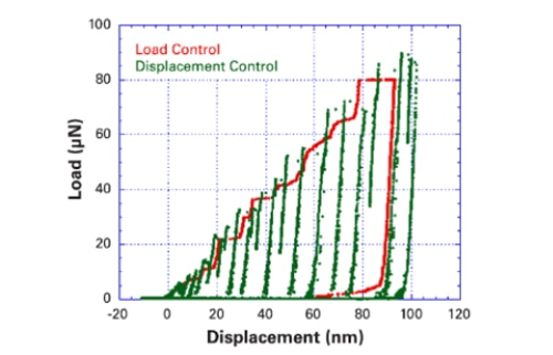 Force and Displacement Feedback Control