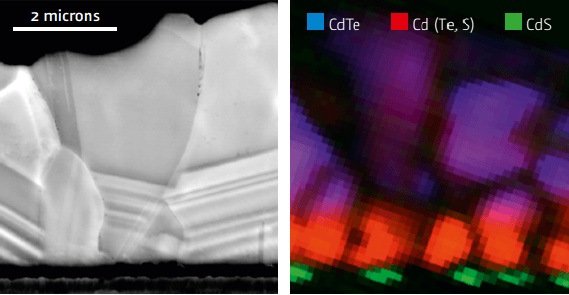 SEM and Quantitative CL map of Photovoltaic Heterojunction (a) SEM image of cross-section of CdTe/CdS photovoltaic heterojunction (b) CL map of the same cross section color-coded by emission frequency. Note the diffusion of sulfur at the junction