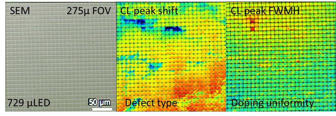 SEM and Quantitative CL map of microLEDs (300mm field of view, unstitched)  (a) Secondary electron SEM image (b) CL image showing InGaN peak shift illustrating defect type  (c) CL Image showing same peak shift, illustrating doping uniformity (Sample: Array of 8x8µ microLEDs separated by 1µ spaces)