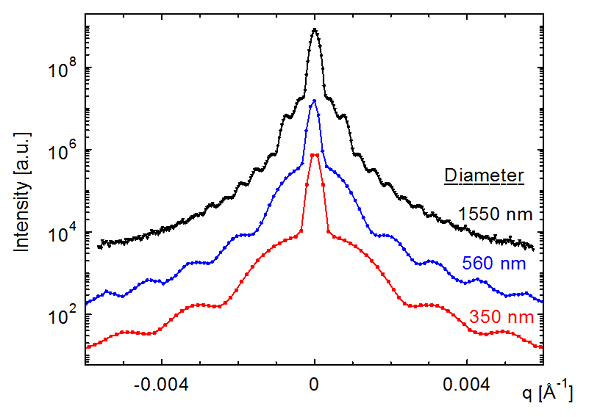 USAXs data from large particles