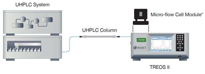 The miniDAWN TREOS II may be upgraded to UHPLC by simply swapping the standard optical module for a micro flowcell optical module.