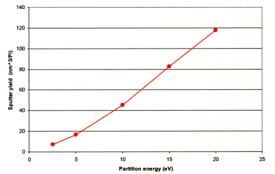 Sputter yields for Ar1000+ at a range of primary beam energies on 60 nm thin film PLGA polymer on Si