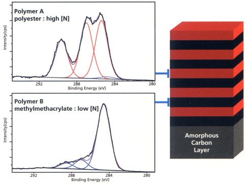 Polymer / polymer multilayer and representative spectra from each layer