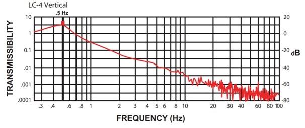 LC-4 Performance Curve