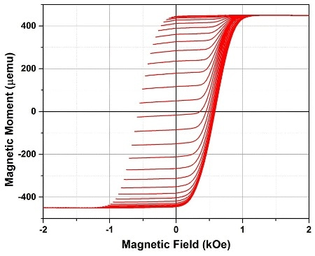 First-order-reversal-curves (FORC) for an array of magnetic nanowires.