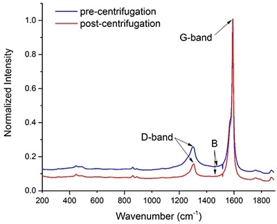 Raman spectra of a batch of carbon nanotubes before (blue) and after purification (red) via centrifugation. The intensity of the two spectra was normalized with respect to the maximum height of their G-bands.