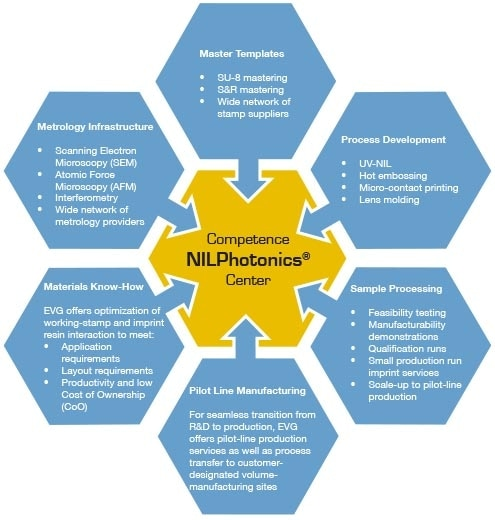 NILPhotonics™ Competence Centre