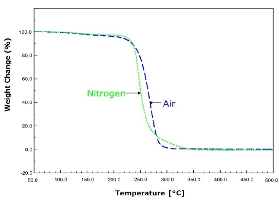 QPAC® 40 - Poly (Propylene Carbonate)
