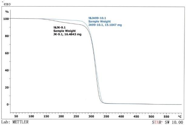QPAC® 100 - Poly (Cyclohexene Propylene Carbonate)