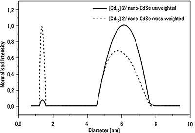 Size distribution result of the analysis of a mixture of CdSe cluster molecules (Sample 2) with 6.2nm CdSe (NP3) nanoparticles.
