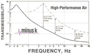Negative stiffness isolation performance by transmissibility.