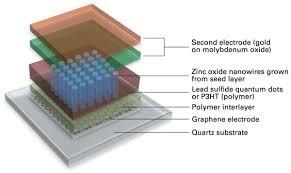 Graphene molybdenum oxide electrodes