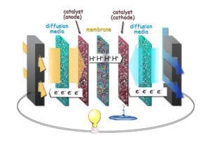 A fuel cell inside view