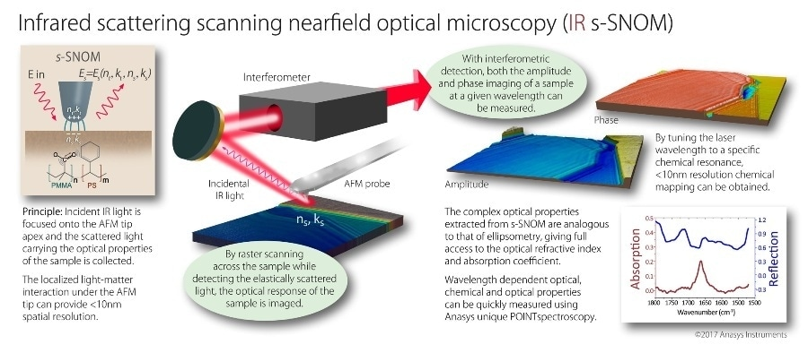 infrared scattering nearfield optical microscopy (IR s-SNOM)