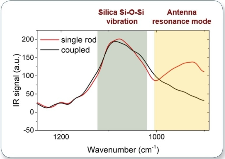 AFM-IR spectrum collected on single rod and coupled antenna; the peak at 910 cm-1 corresponds to the antenna resonance of the single rod antenna, while the peak at 1100cm-1 shows the Si-O mode shared by both antennas.