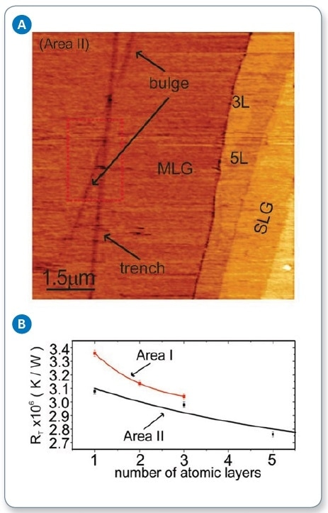 (a) SThM image of supported graphene, showing varied thicknesses throughout the sample; and (b) measured contact thermal resistance as a function of the number of graphene layers, showing reduction in thermal resistance as the number of layers increases.