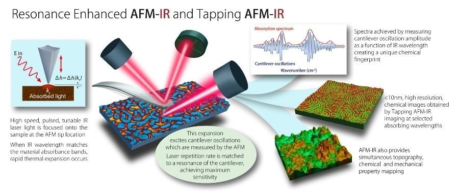 resonance enhanced AFM-IR and tapping AFM-IR