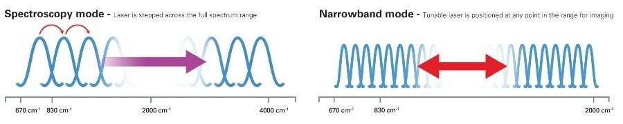 nanoIR Broadband modes.