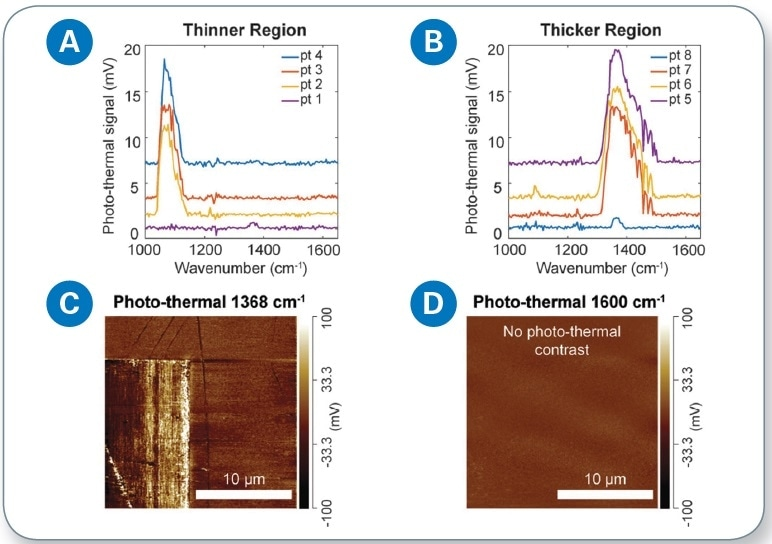 Photothermal infrared spectroscopy and imaging: (a) photothermal spectra taken from four different locations along the thinner region of the hBN grating, showing a strong SiO2 absorption peak at 1084 cm-1; (b) photothermal spectra taken from four different locations along the thicker region of the hBN grating, showing a strong and broad hBN absorption peak at 1368 cm-1; (c) AFM image of the top right corner of the hBN grating at 1368 cm-1; and (d) photothermal image of the same region at 1600 cm-1. No photothermal contrast was detected, indicating no absorption or mechanical expansion.