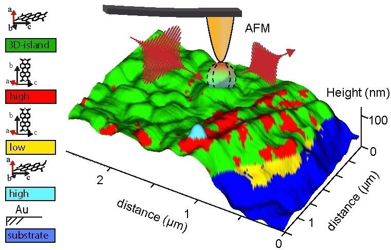 Correlative analysis of spatial map reconstructed from separate correlated AFM and chemical measurements reveal molecular orientation of vacuum-deposited PTCDA defects. Science Advances, 2 (10), e1601006 - E. A. Muller, et al.