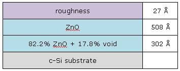 Optical constants of ZnO