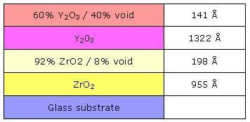 Y2O3 / ZrO2 / Glass