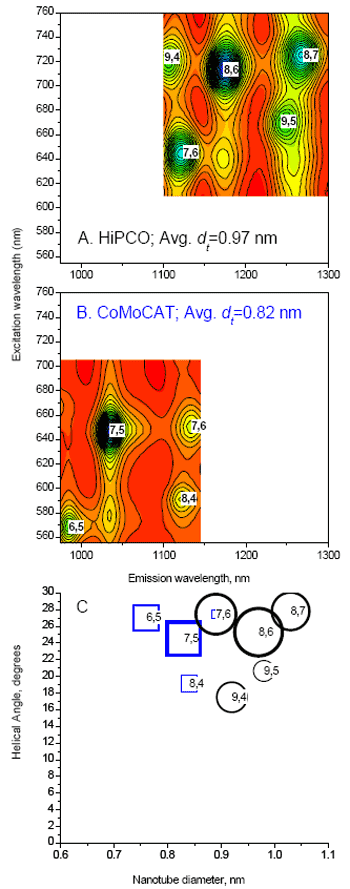 Quantum excitation-emission (A and B) and helical (C) maps of HiPCO and Co-MoCAT SWNT suspensions, using a NanoLog®. Solid lines (A and B) are data; color contours are simulations. Symbol sizes (C) show relative amplitudes for HiPCO (circles) and CoMOCAT (squares), each normalized to 1. R2 values for the simulations are 0.997 (HiPCO) and 0.999 (CoMoCAT).