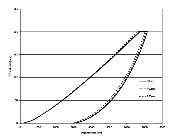 Load depth curves for 3 coating thicknesses.