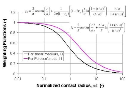 Weighting functions for shear modulus (I0) and Poisson