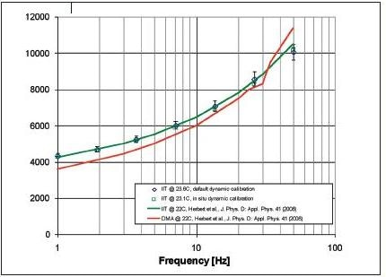 Storage modulus as a function of frequency as determined by default and in situ calibration. Results from this work are compared with previously published results obtained by indentation and DMA [4].