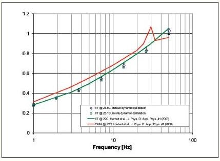 Loss factor as a function of frequency as determined by default and in situ calibration. Results from this work are compared with previously published results obtained by indentation and DMA [4].