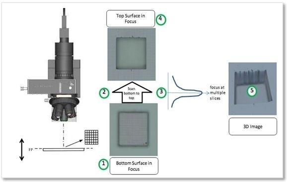 ZDot™ imaging technology