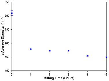 A plot of the z-average diameter (in nm) as a function of the milling time (in hours). The graph contains error bars which are the standard deviations obtained from the repeat measurements of each sample.