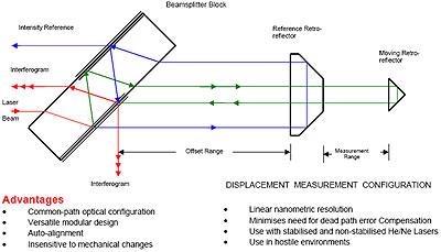 AZoNano - Nanotechnology : Inferometers – The AIMS Inferometer form Queensgate Instruments