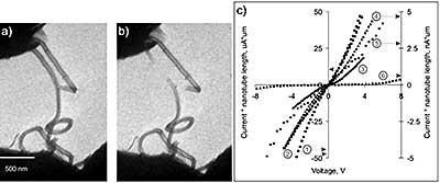 a) MWCNT grown by CVD method and b) nanotube breaking during two-probe measurements; c) comparison   between I(V) curves of different types of CNTs: 1 - singlewall CNTs filled with C60 molecules, 2 - empty singlewall CNTs, 3 - multiwall CNTs grown on Co/Mo catalyst, 4 - Aldrich commercially available multiwall CNTs, 5 - multiwall CNTs grown on Pd/Mo catalyst, 6 - multiwall CNTs grown by supercritical fluid method.