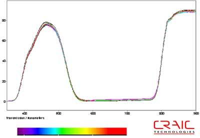 Transmission microspectra of ten blue pixels selected at random.