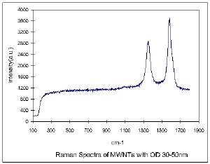 MWNTs 30-50nm Raman Spectra & Elemental Analysis