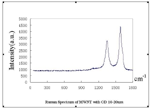 MWNTs 10-20nm Raman Spectra & Elemental Analysis