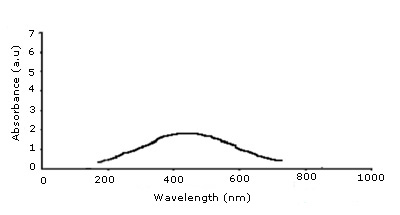 The UV/Vis absorption spectra of Ag nano particles.