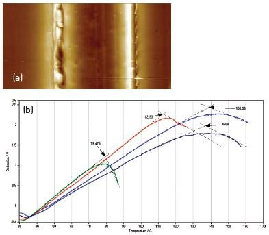 (a) 25µm x 12µm TappingMode topography image of a cross-sectioned multilayer film used for food packaging. (b) VITA nTA data showing distinct thermal transitions in each layer. The blue curves were obtained in the outer packaging layers (at the left and right sides of the AFM image) and exhibit the high transition temperatures indicative of high-density polyethylene. The green curve was obtained in the center layer (center of the AFM image) and exhibits the much lower transition temperature characteristic of ethylene vinyl alcohol (EVOH), a typical choice for a barrier layer. The red curve with its intermediate transition temperature was obtained in the thin layer surrounding the center layer.
