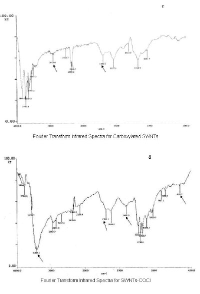 FTIR spectra of: (a) Pristine SWCNTs (b) Pure GOD (c) Carboxylated - SWCNTs (d) Acylated - SWCNTs (e) Amidated - SWCNTs (via cross-linker) (f) Amidated - SWCNTs (Conventional method)