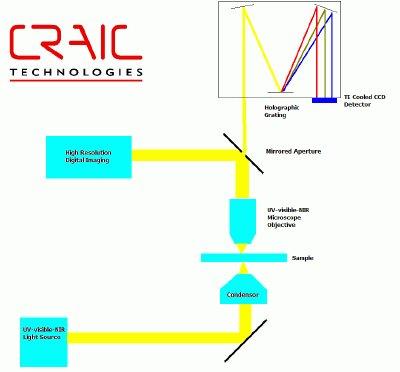 transmission microspectrophotometer