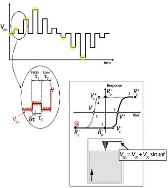 Switching spectroscopy PFM diagram (see text for discussion).