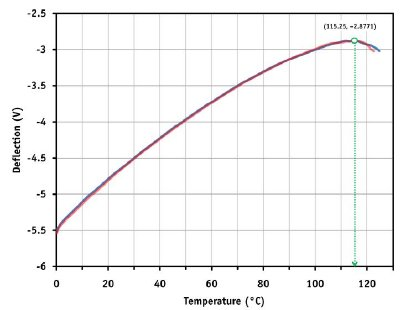 Local nano-TA analysis of a poly-ethylene film. Graph showing measurement results that were performed at two individual sample sites (blue and red curves, respectively). The onset of melting occurs at 115°C.
