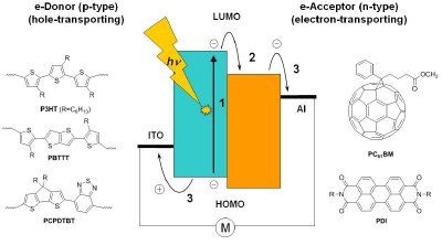 Energy diagram of an organic solar cell showing the processes involved in generating a photocurrent. Also shown are examples of typical p- and n-type organic semiconductors.
