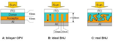 Scheme of (A) bilayer OPV, structurally similar to traditional inorganic solar cells, (B) ideal and (C) real BHJ. The arrows indicate pathways for the charge transport to the electrodes.