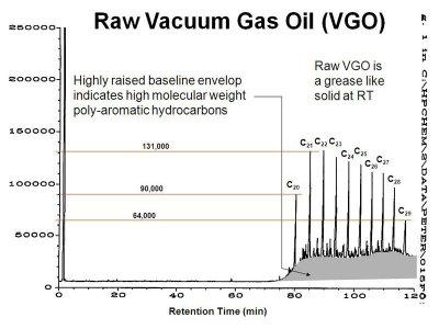 Processing raw vacuum gas oil