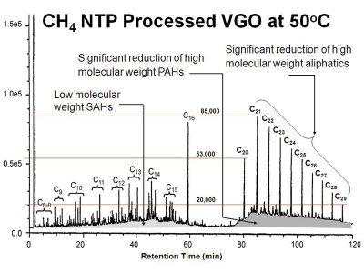 Applying a natural-gas plasma breaks vacuum gas oil