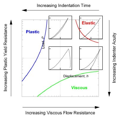 """Map illustrating the dominant indentation contact modes with variations in material properties and measurement configurations: Increasing material yield resistance or test measurement time leads to plastic-dominated responses; increasing viscous flow resistance or probe indenter acuity (""""sharpness"""") leads to viscous-dominated responses. The nano-scale contact responses of many materials are in the center of the map, exhibiting viscous-elastic-plastic behavior."""